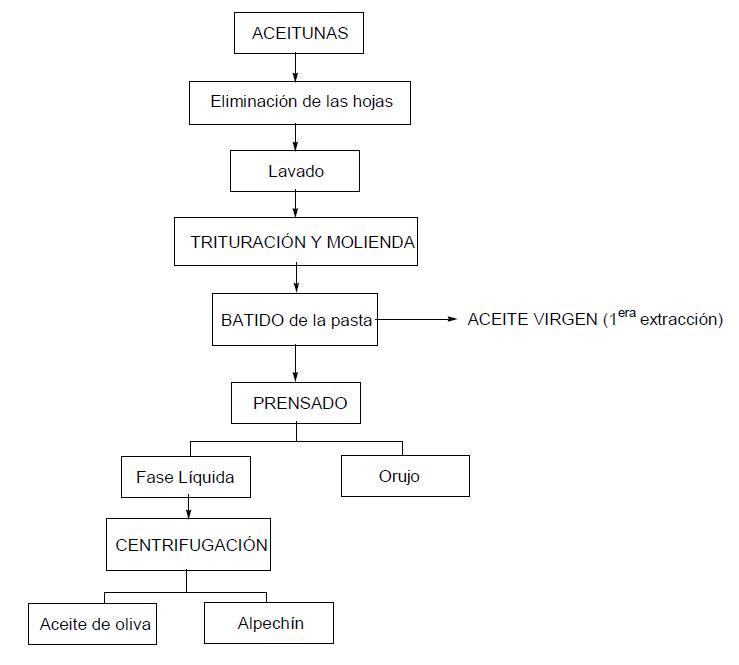estructura quimica aceite de girasol