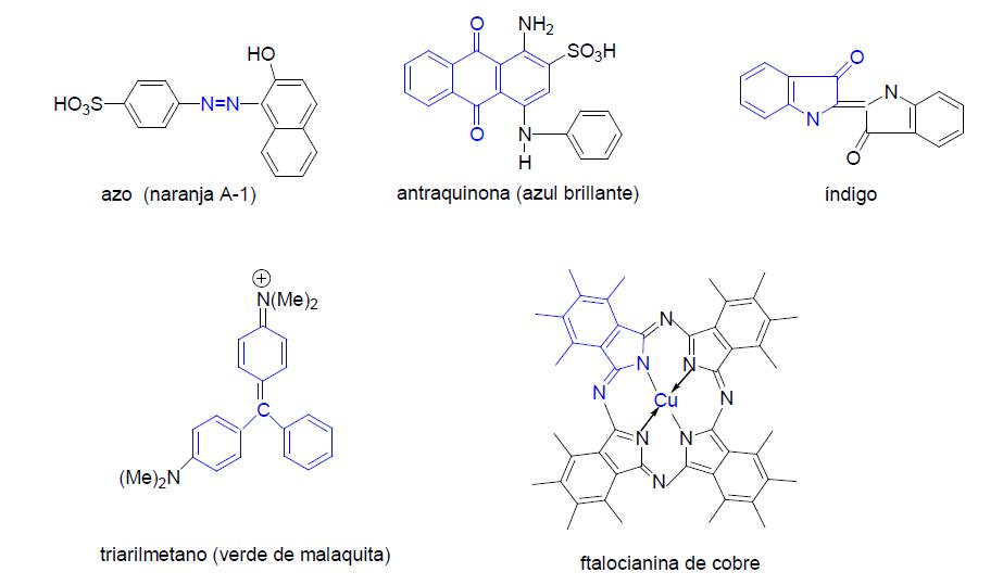Química Orgánica Industrial