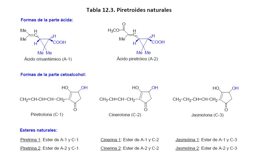 sintesis de las hormonas esteroides